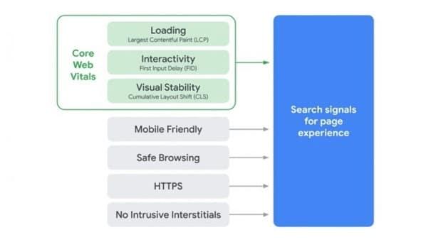 Mise à jour Google Page Experience met l'expérience utilisateur au coeur des critères SEO