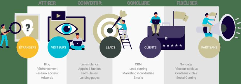 inbound-marketing-lead-generation-etapes